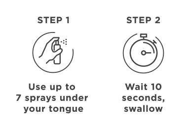 image icons / Step 1: Use up to 7 sprays under your tongue. Step 2: Wait 10 seconds, swallow.