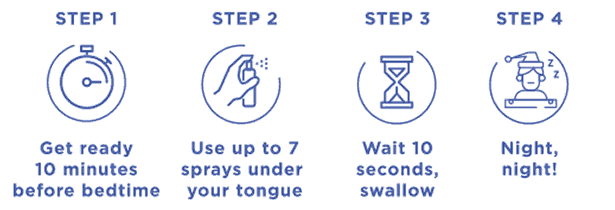 Step 1:Get ready 10 minutes before bedtime. Step 2:Use up to 7 sprays under your tongue. Step 3: Wait 10 seconds, swallow. Step 4: Night, night!